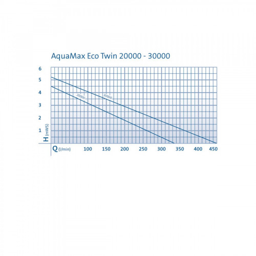Oase AquaMax Eco Twin 20000 Vijverpomp
